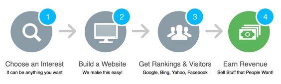 Affiliate Marketing Basic Four Step Model