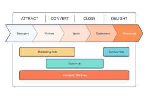 Affiliate Domination Blueprint Marketing Model