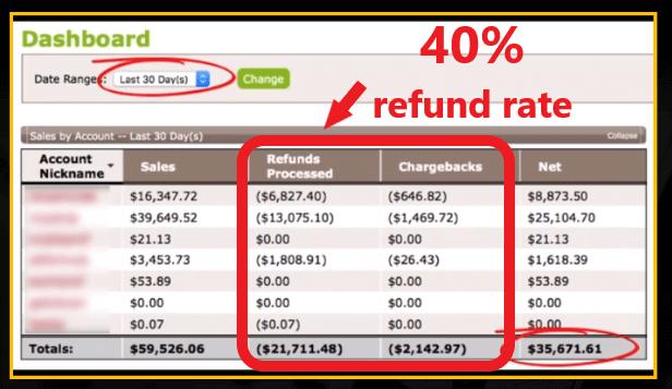 Affiliate Cash Club Refund Rate