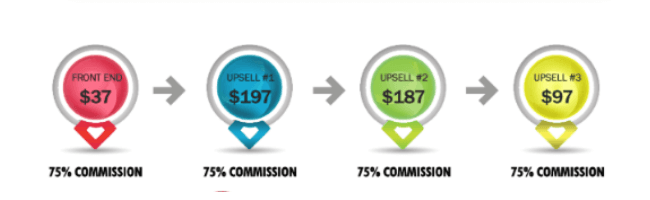 Daily Cash Siphon Price and Upsells