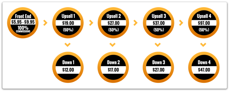 The Commission Magnet Price & Upsells