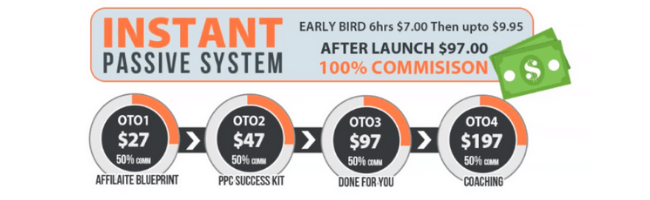 Instant Passive System Price and OTOs