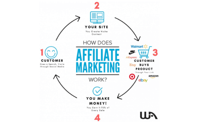 Wealthy Affiliate Review - Affiliate Marketing
