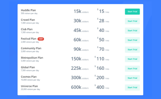 Simple Traffic Review Price Plans